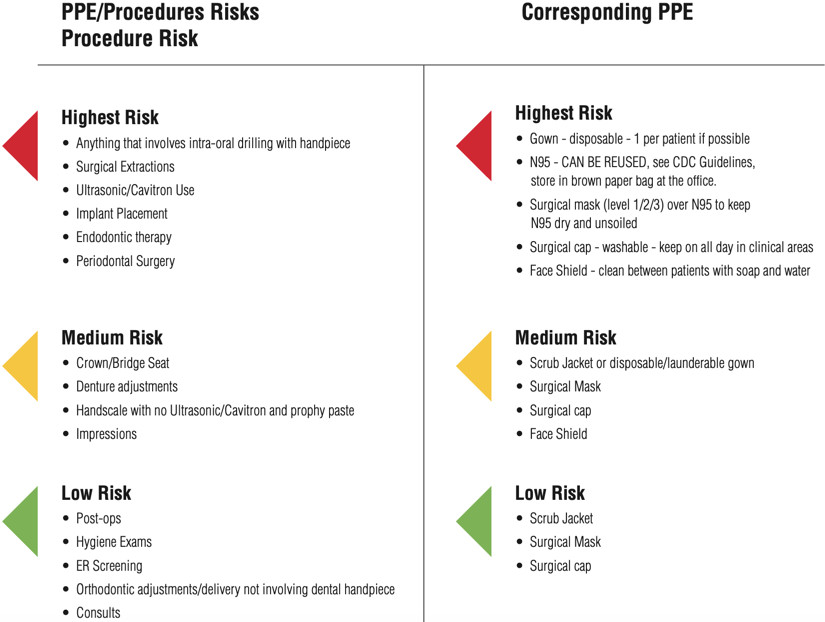 PPE Procedure Risks related to COVID-19